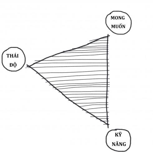 Tam giác giao tiếp