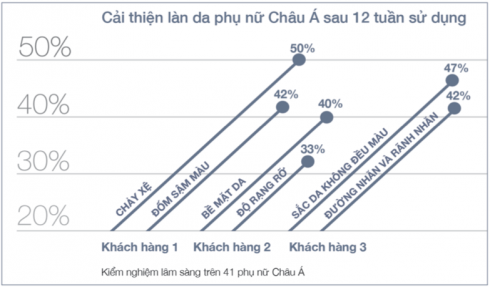 ellevn clinique tinh chat tuong thich