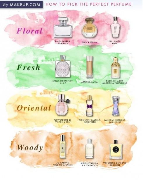 Những mùi hương kinh điển tạo nên vẻ đẹp quyến rũ khó quên