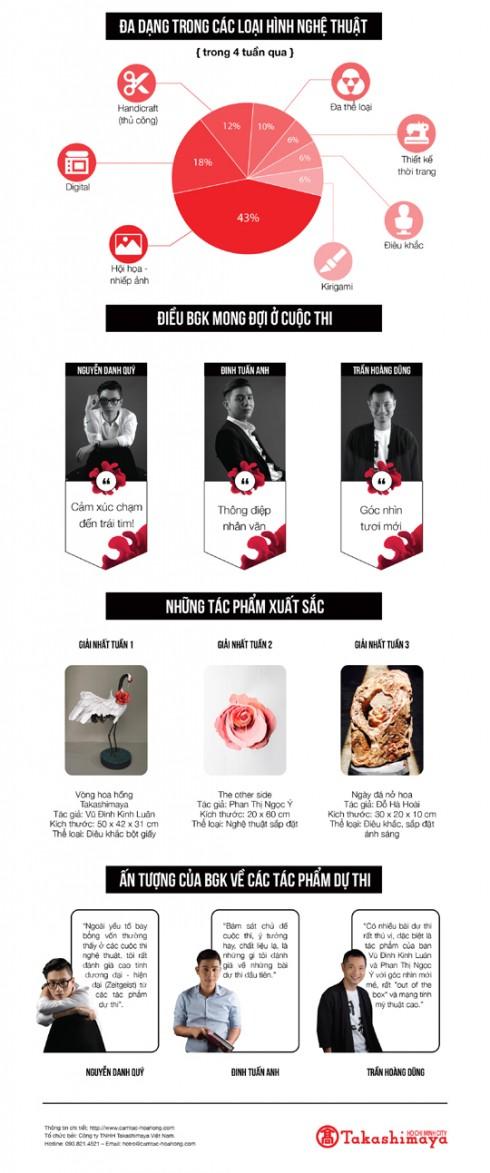 Cuộc thi cảm tác hoa hồng Taka - Infographic