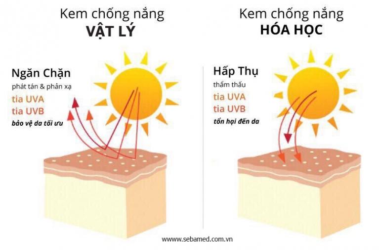 Kem chống nắng giữ được bao lâu 5