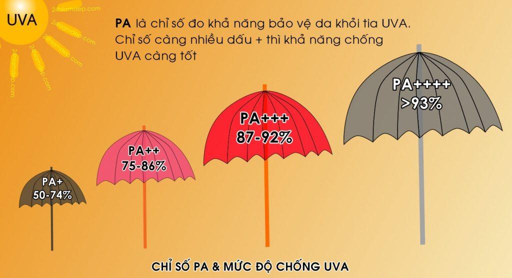 chỉ số PA chống nắng đạt chuẩn