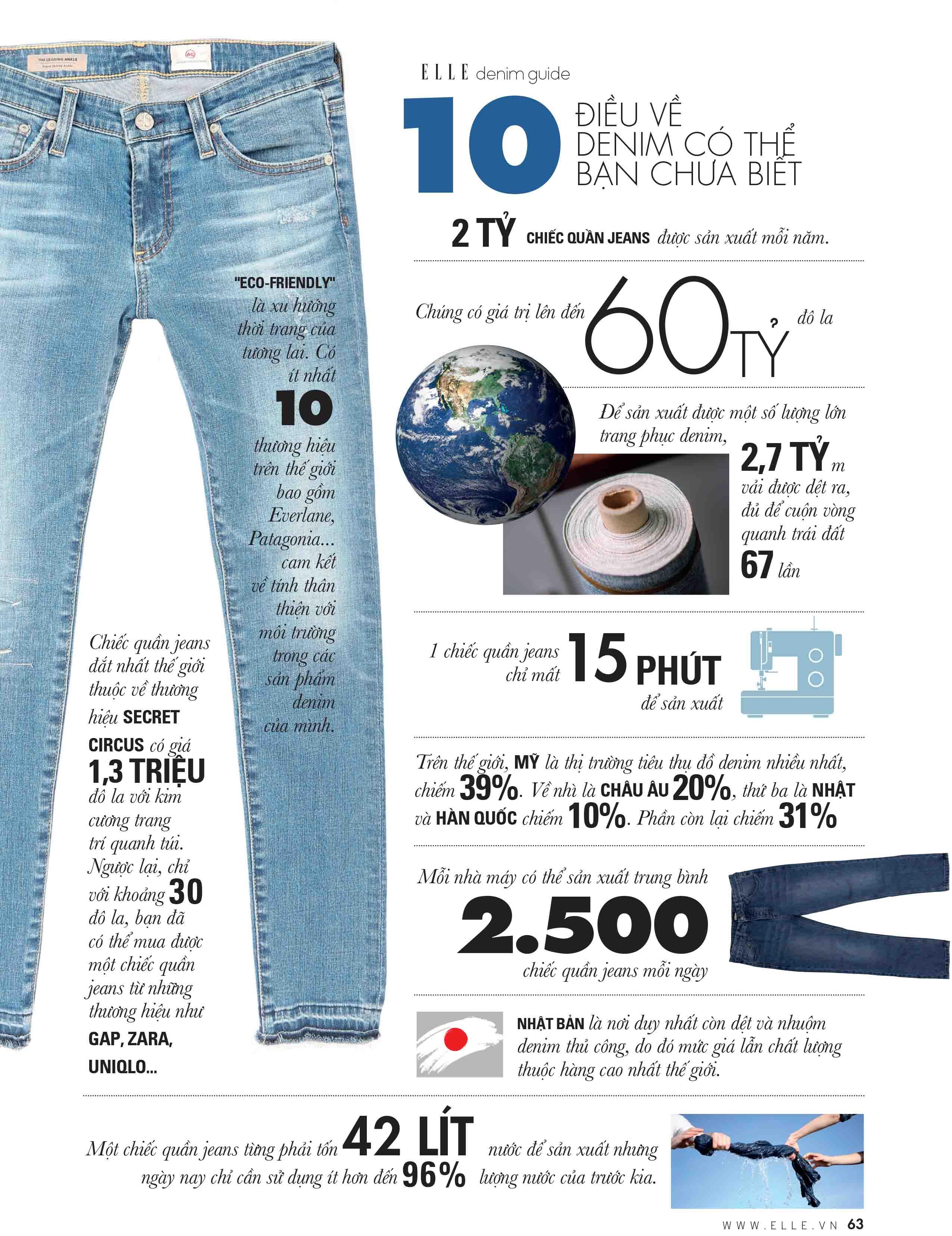 10 sự thật về quần jeans và chất liệu denim