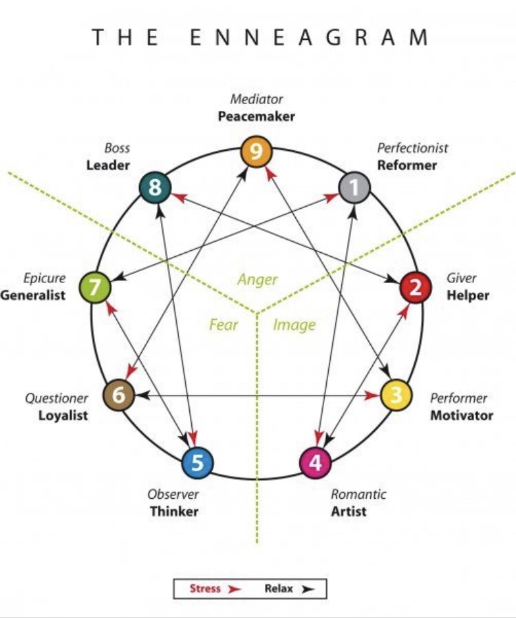 phân loại enneagram