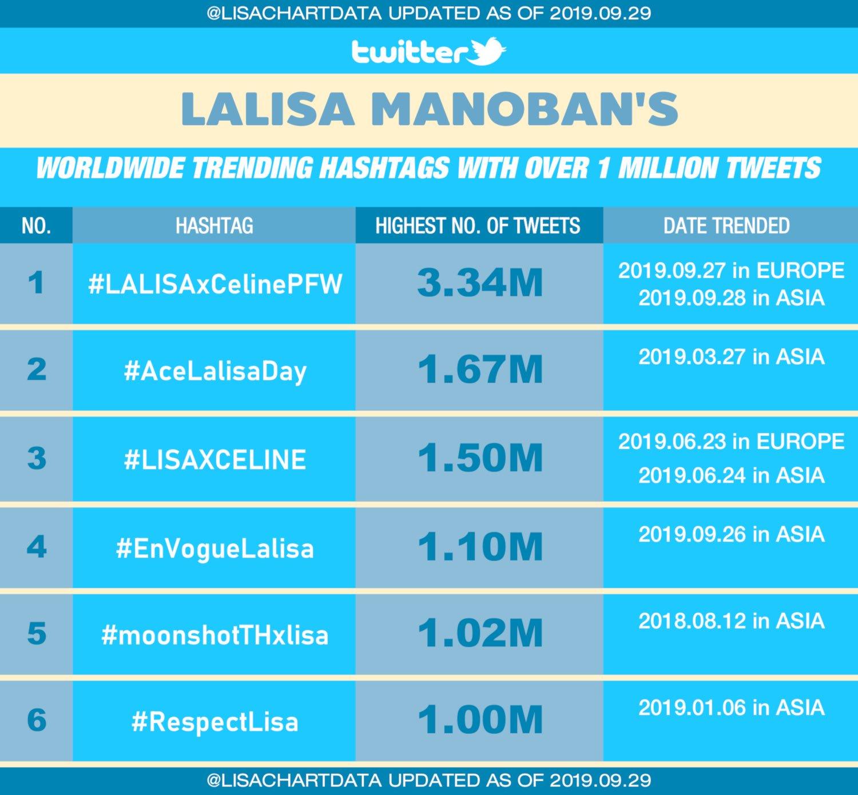 thống kê hashtag Lisa trên Twitter