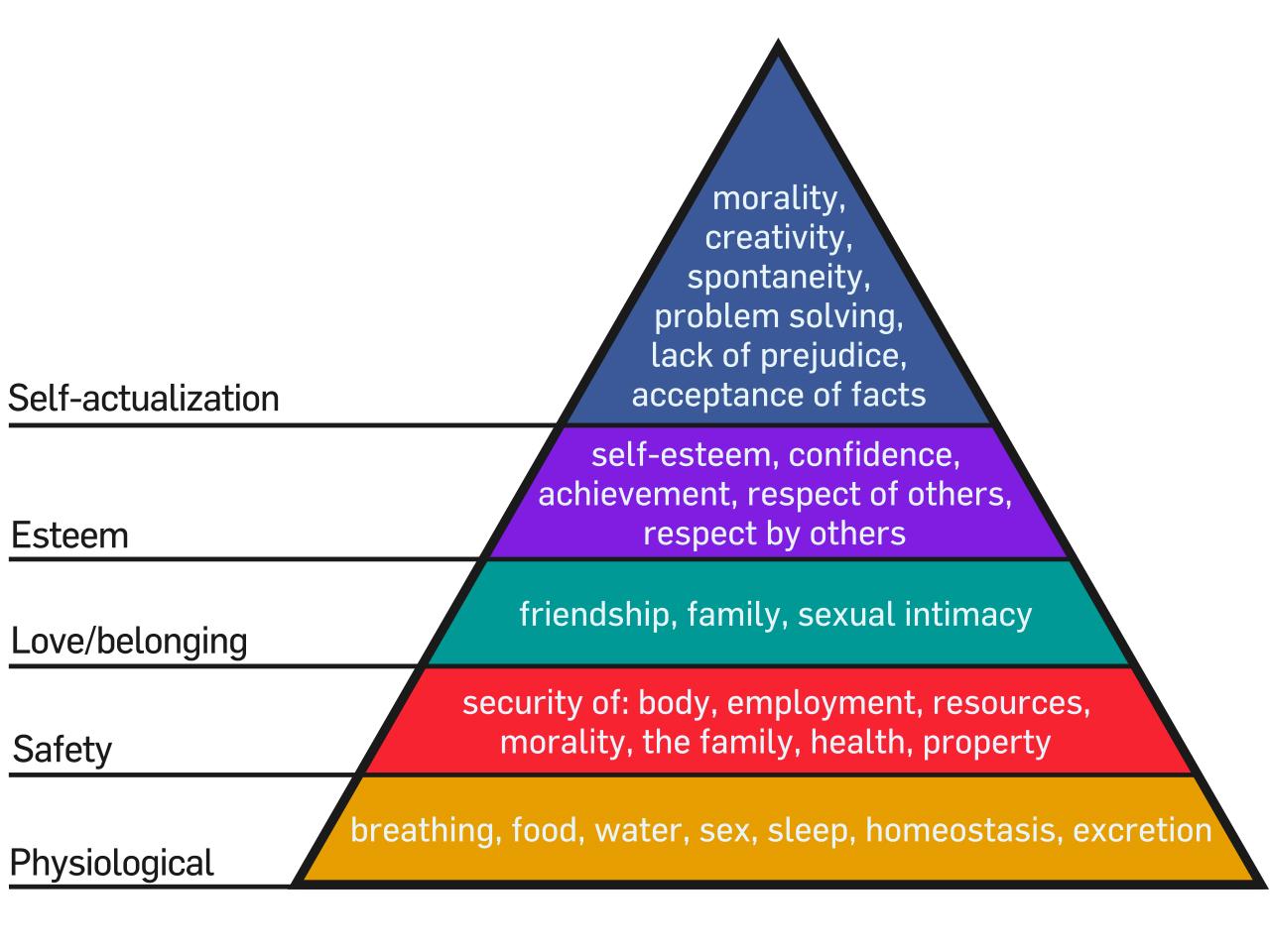 tháp nhu cầu Maslow hạnh phúc