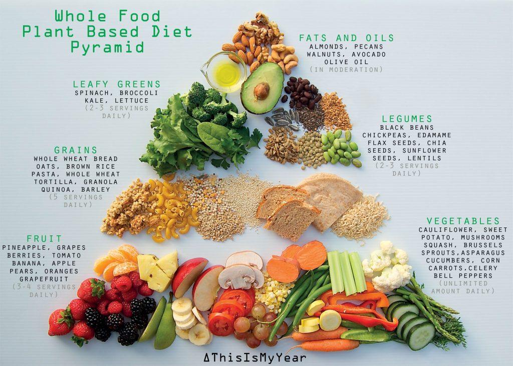 ăn kiêng theo phương pháp WFPB