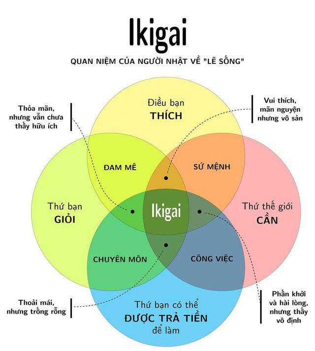 lối sống ikigai
