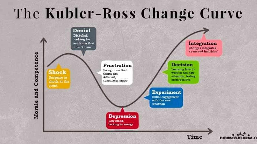 kubler ross đường cong thay đổi