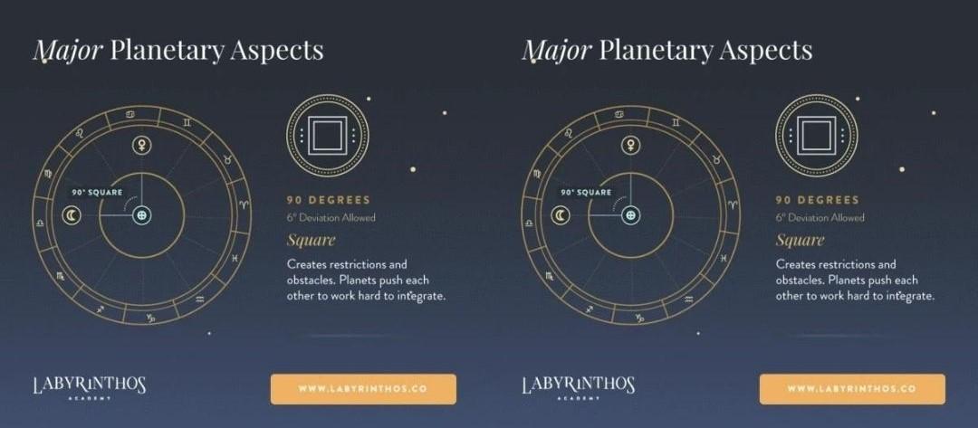 các góc hành tinh chiêm tinh học