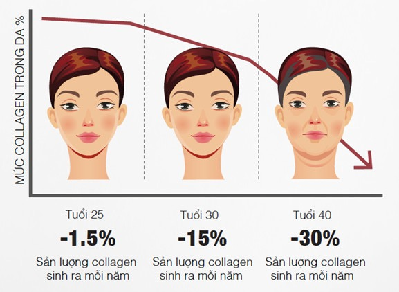 Giải pháp chống lão hóa Artistry Intensive Skincare Vita Collagen Capsule
